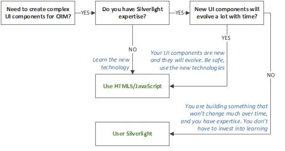 Silverlight, HTML5 and Dynamics CRM | Salim Adamon