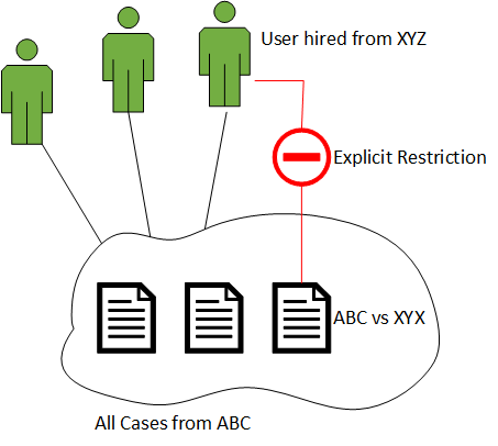 Dealing with record level access restriction with Dynamics CRM
