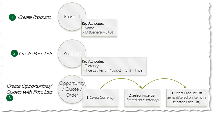 how to write a price quote email